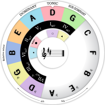 Chord Wheel : D Major Scale / IIm7 Chord