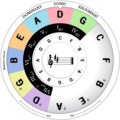 Chord Wheel : Transpose D Major Scale To C Scale