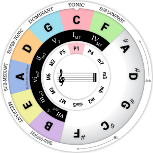 Inner Wheel of the Chord Wheel : Interval