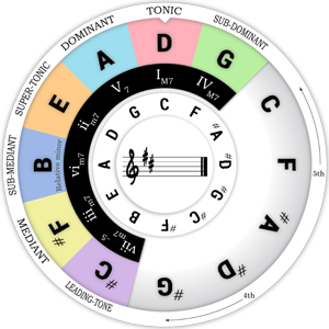 Inner Wheel of the Chord Wheel : Transpose