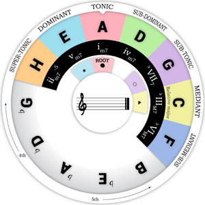 Notation of the Chord Wheel : CDEFGAH