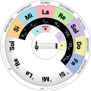 Notation of the Chord Wheel : Fixed-Do