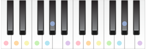 C Harmonic Major