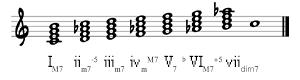 7th chords on C Harmonic Major Scale