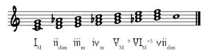 Triads on C Harmonic Major Scale