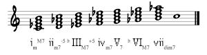 7th chords on C Harmonic Minor Scale