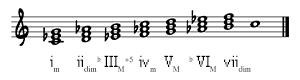 Triads on C Harmonic Minor Scale