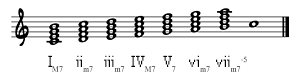 7th chords on C Major Scale