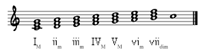 Triads on C Major Scale