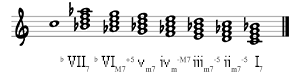 7th chords on C Melodic Major Scale (Descending)