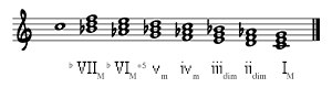 Triads on C Melodic Major Scale (Descending)
