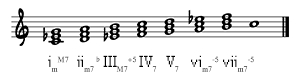 7th chords on C Melodic Minor Scale (Ascending)