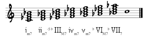 7th chords on C Minor Scale