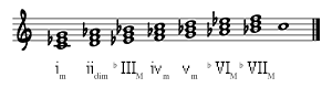 Triads on C Minor Scale